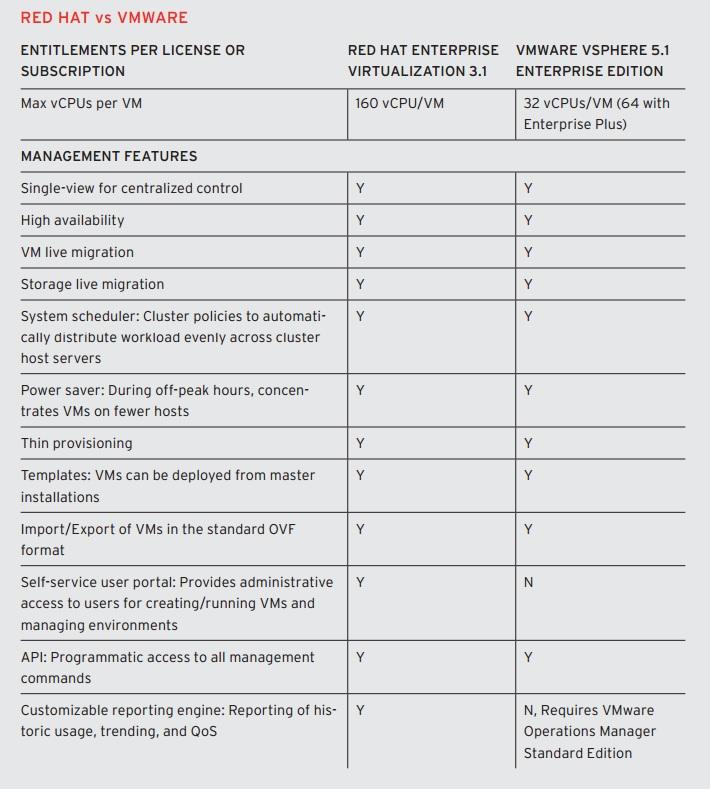 Red Hat vs VMware - Comparativo - Virtualização dupla