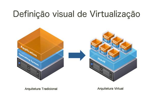Definição Visual de Virtualização