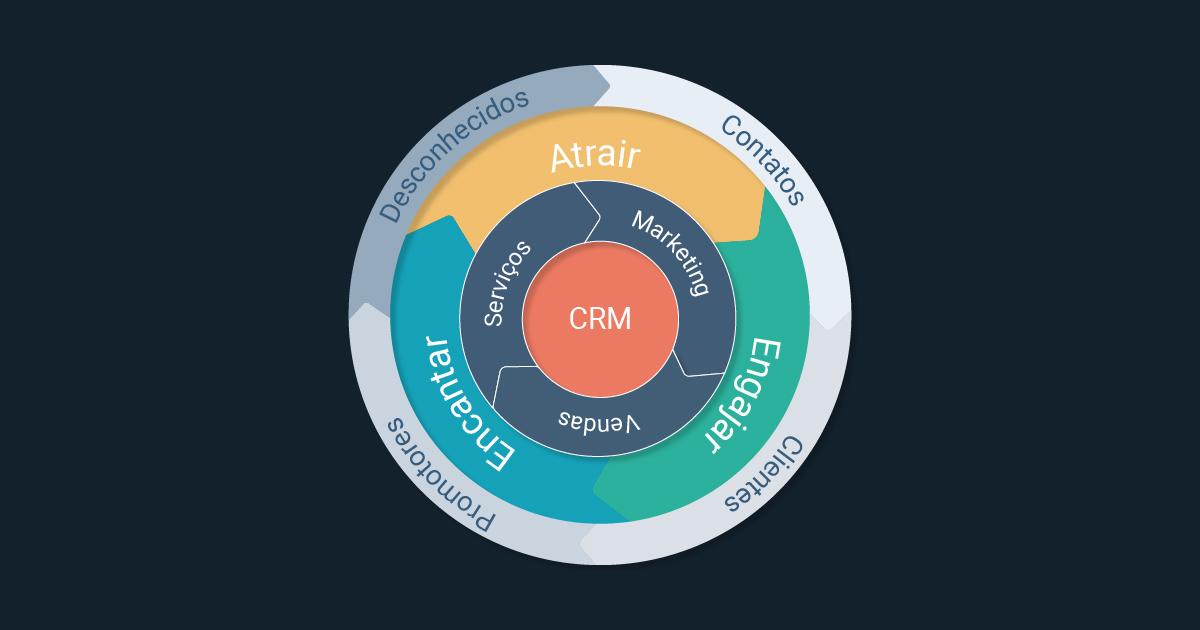 Nossa super dica de CRM: HubSpot - a melhores ferramentas para o CRM